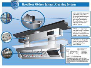 Hood Boss Vent Hood Diagram