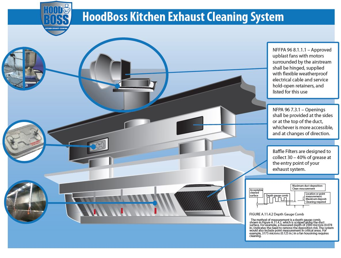 Kitchen Exhaust System Diagram Rh Thehoodboss Com Commercial Hood Vent  Cleaning Commercial Kitchen Exhaust Hood Design